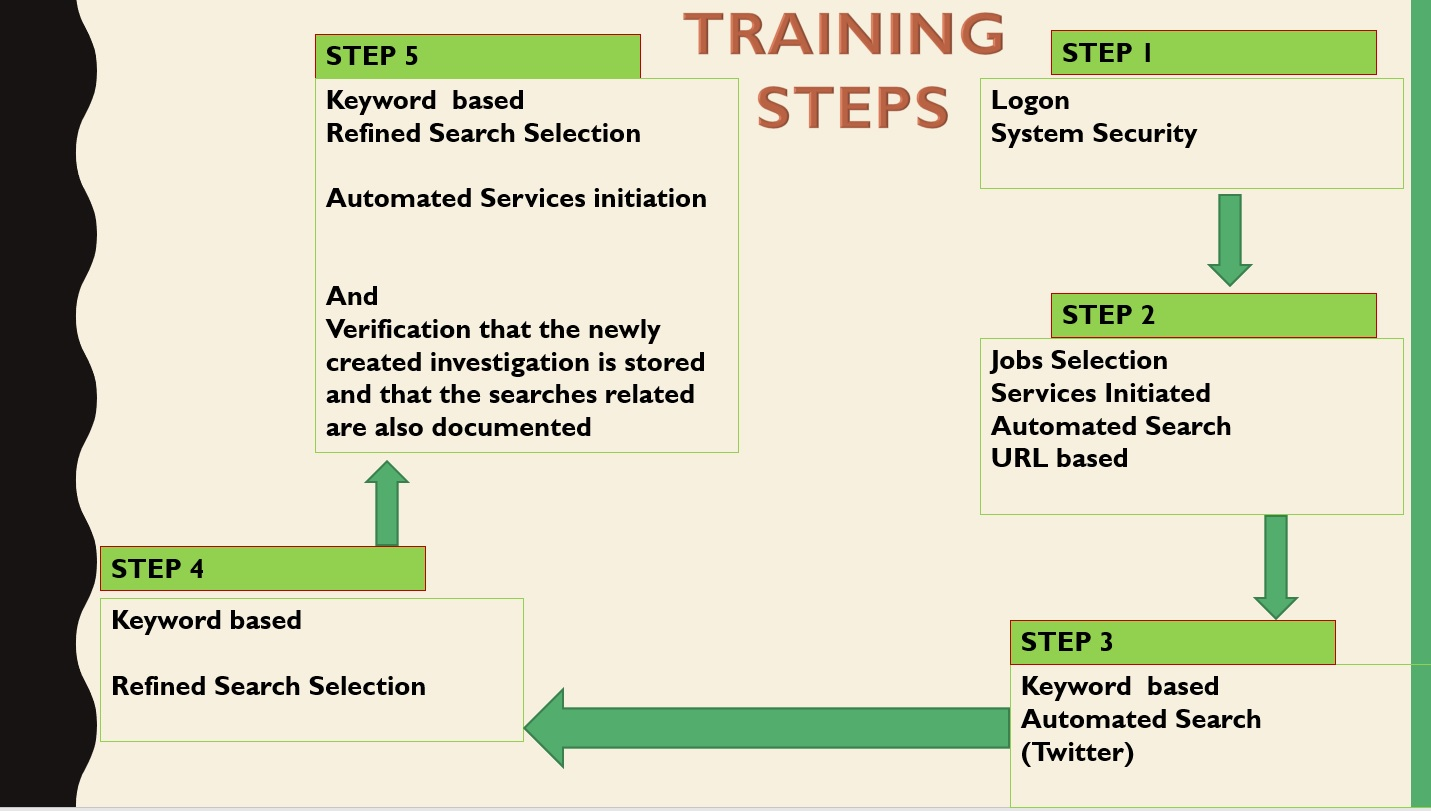 Training steps of Fisrt Year Prototype to LEAs